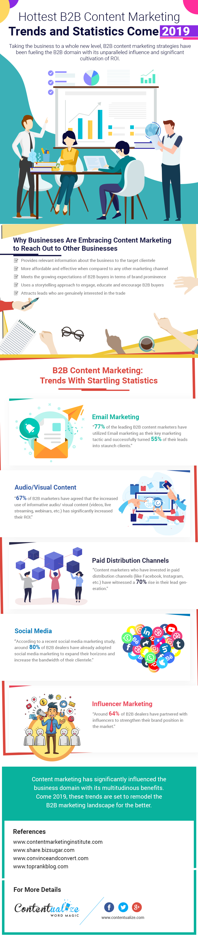 Hottest B2B Content Marketing Trends and Statistics in 2019